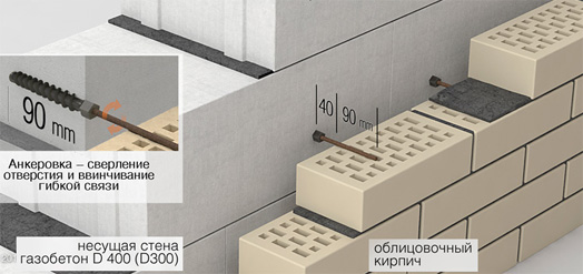 Гибкие связи для монтажа конструкций из газобетона