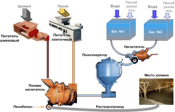 Изготовление пенобетона - базовая технология, руцептура, способы производства и приготовление своими руками