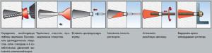Химический анкер - схема крепления