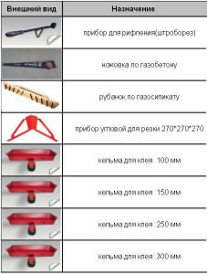 Инструмент для газосиликата ножовки для резки, кельмы для кладки - виды, производители
