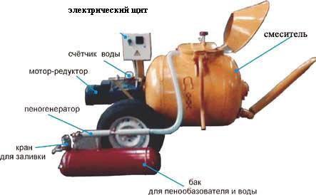 Пенобетон - оборудование