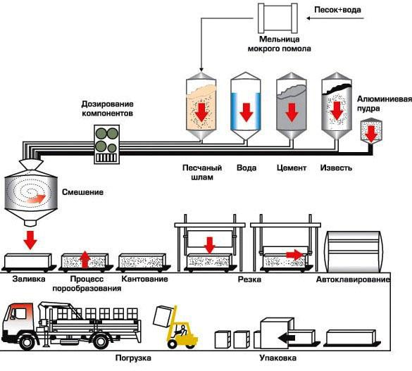 Производство газосиликата - технология, оборудование и фирмы-производители, стоимость