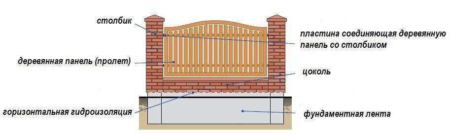Схема забора из кирпичных столбов