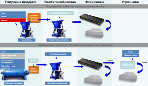 Схема производства пенобетона своими руками
