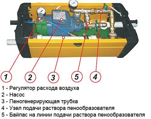 Схема устройства пеногенератора для пенобетона