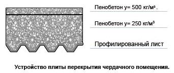 Устройство перекрытий из пенобетона - какие выбрать