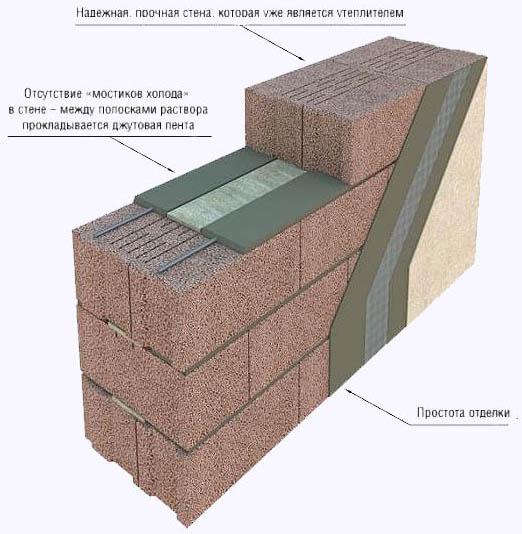 Перегородка из керамзитобетонных блоков