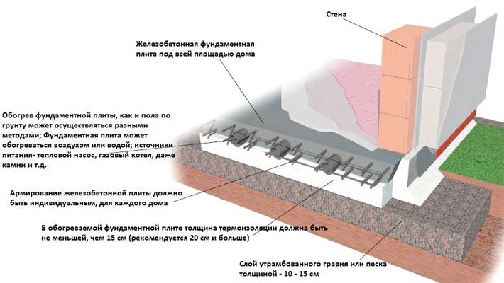 Схема богрева и армирования фундаментных плит