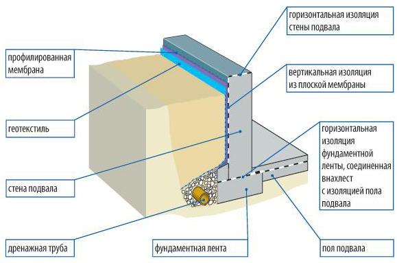 Схема гидроизолиции фундамента