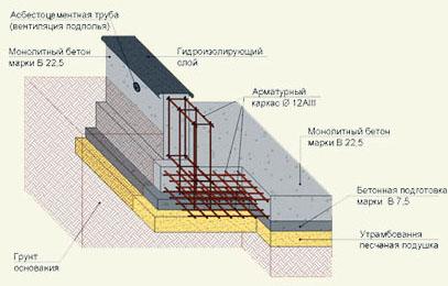 Укладка плит - строительство фундамента загородного дома