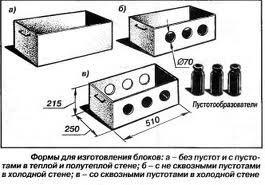 Формы для керамзитоблоков своими руками