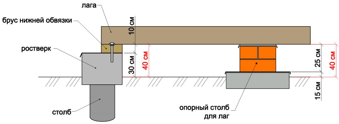 Схема установки опорных асбоцементных столбов