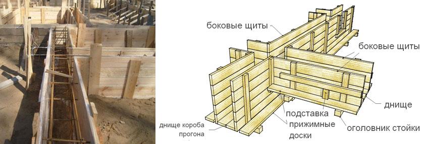 Схема статичной опалубки из досок и фанеры