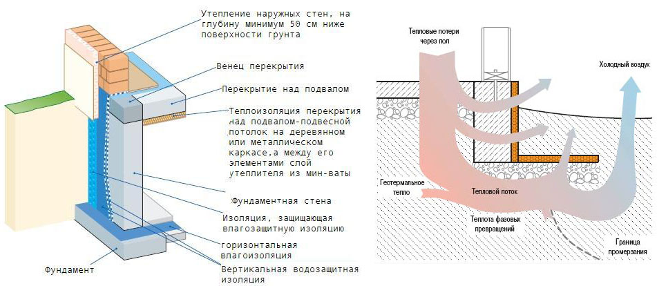 Схема теплоизоляции фундамента своими руками