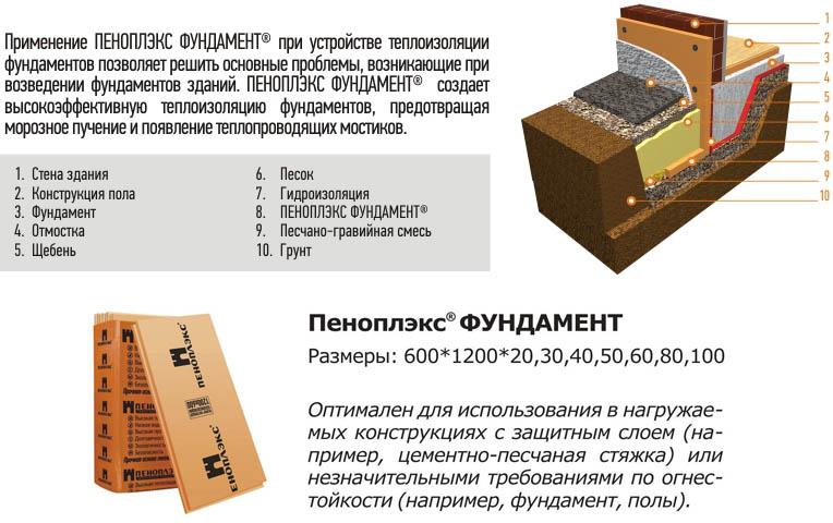 Схема утепления, особенности и размеры плит Пеноплекс