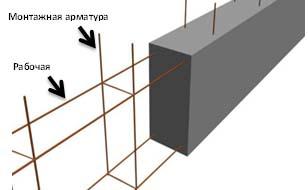Армирование фундамента ленточного типа
