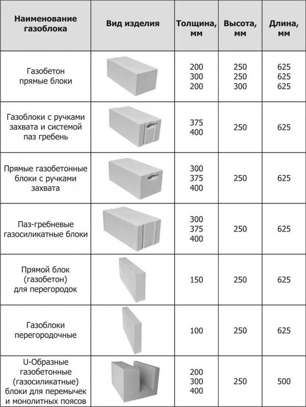 Виды газосиликатных блоков
