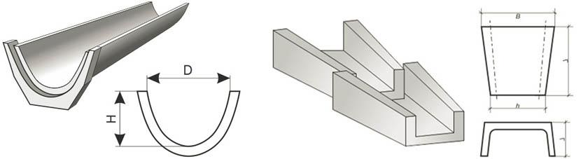 Водоотводные конструкции разной конфигурации