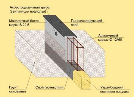 Гидроизоляция монолитного основания