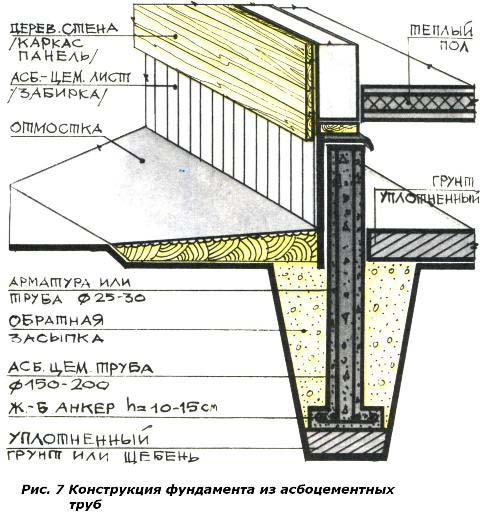 Конструкция фундамента из асбестоцементных столбов