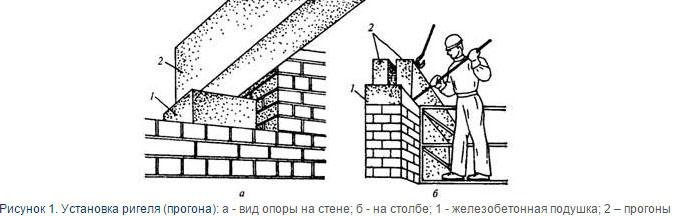 Монтаж сборных ЖБ элементов
