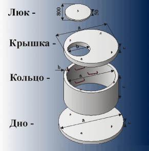 Основные составляющие скважины