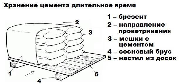 Правильное хранение цементных смесей