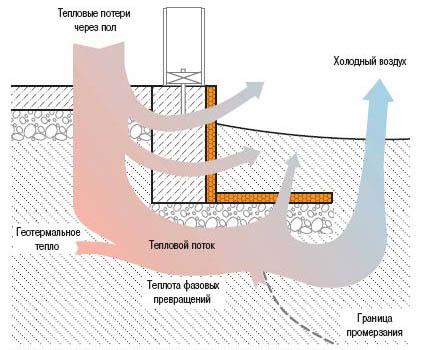 Принцип действия утеплителя для фундамента