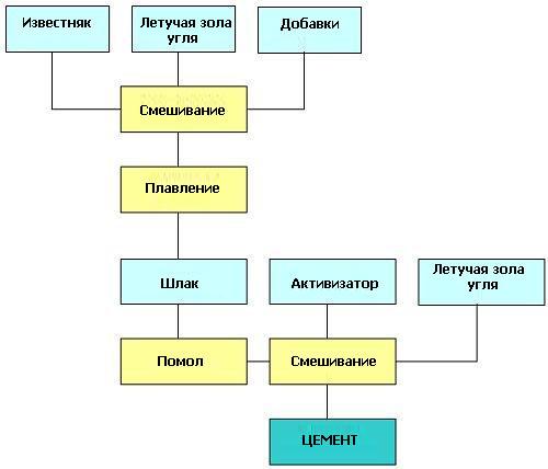 Производство бесклинкерного цемента