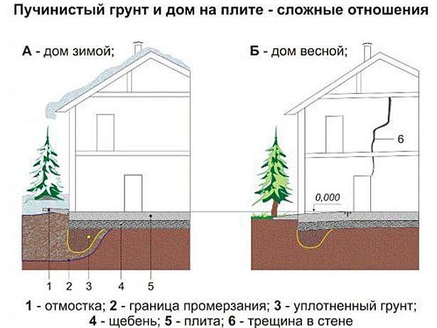 Промерзание грунта зимой