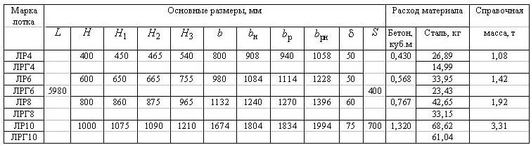 Размеры лотков разных марок