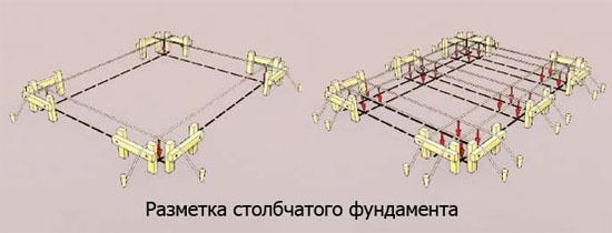 Разметка столбчатого фундамента