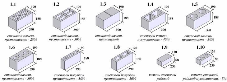 Разновидности блоков из шлакобетона