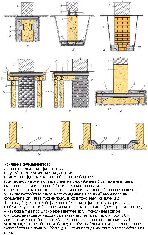 Способы реконструкции основания дома