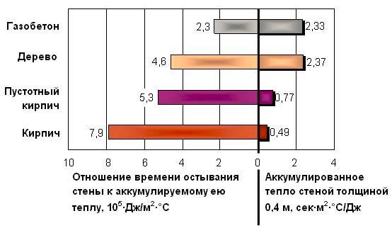 Сравнение газобетона с другими материалами