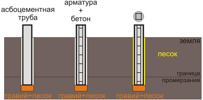 Столбчатое основание из труб