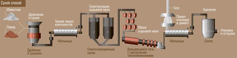 Сухой способ приготовления цемента