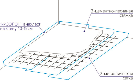 Арматурная сетка для бетонного основания пола