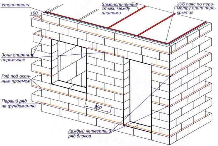Схема дома из пенобетона