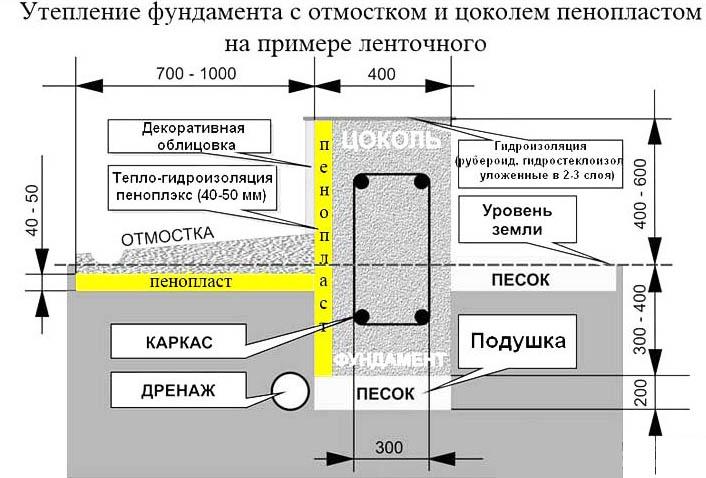 Схема изоляции ленточного основания