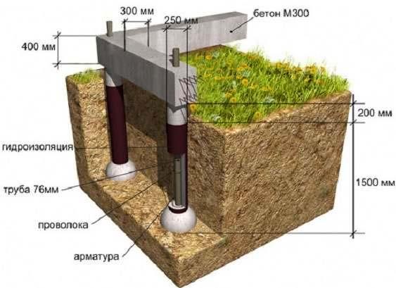 Схема основания дома на пучинистом грунте