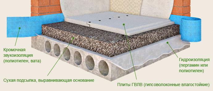 Схема сухой стяжки пола