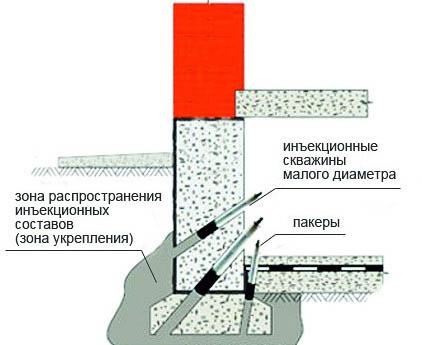 Схема укрепления инъекциями