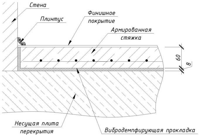 Схема укрепленного бетонного пола