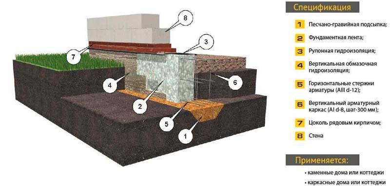 Схема устройства ленточного основания