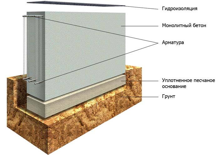 Схема устройства фундамента ленточного типа