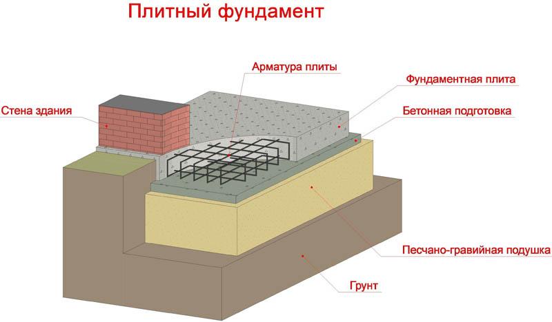 Схема устройства фундамента плитного типа