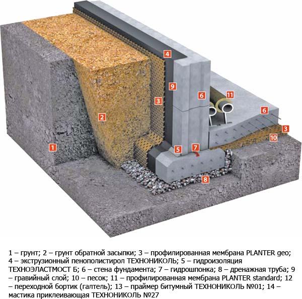 Схема устройства цоколя дома