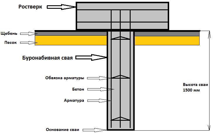 Схема фундамента из буронабивных свай
