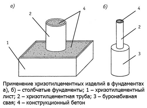 Хризотилцементные изделия для фундамента